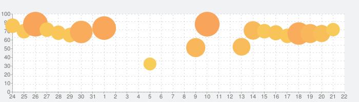 戦国布武【我が天下戦国編】の話題指数グラフ(9月22日(水))
