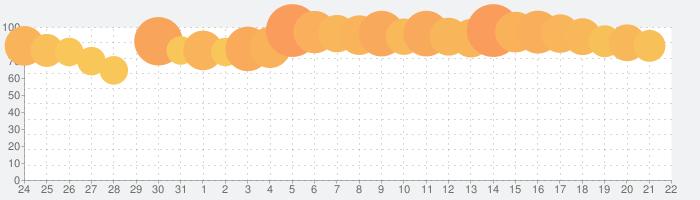 星のドラゴンクエストの話題指数グラフ(2月22日(土))