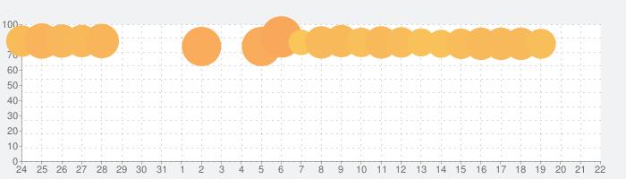comico オリジナル漫画が毎日読めるマンガアプリ コミコの話題指数グラフ(2月22日(土))