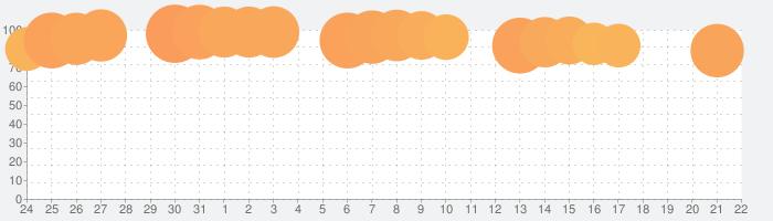 Google Meetの話題指数グラフ(9月22日(水))