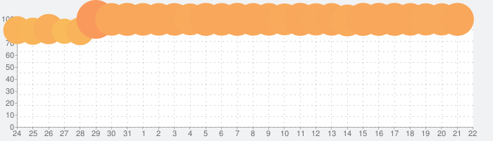 ドラゴンボールZ ドッカンバトルの話題指数グラフ(2月22日(土))
