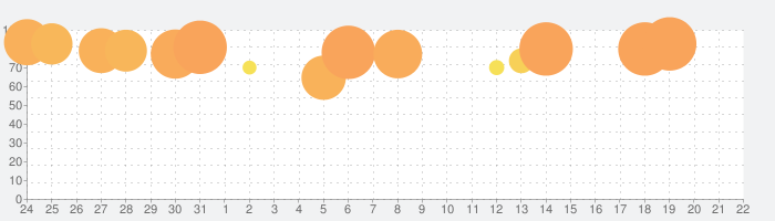 ドリフトスピリッツの話題指数グラフ(2月22日(土))