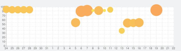 Sky 星を紡ぐ子どもたちの話題指数グラフ(4月22日(木))