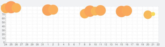 Johnny Triggerの話題指数グラフ(2月22日(土))