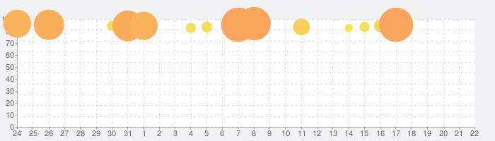 FINAL FANTASY TACTICS  獅子戦争の話題指数グラフ(9月22日(火))
