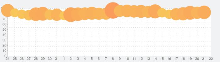 おねがい社長!の話題指数グラフ(9月22日(水))