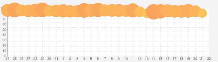 モンスターファーム2の話題指数グラフ(9月22日(水))