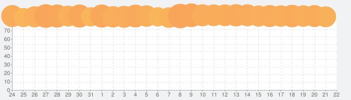 ドラゴンクエストIV 導かれし者たちの話題指数グラフ(4月22日(木))