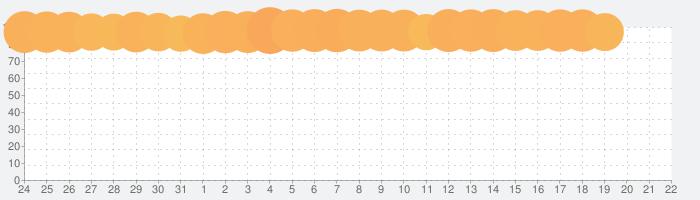 Rise of Kingdoms ―万国覚醒―の話題指数グラフ(4月22日(木))