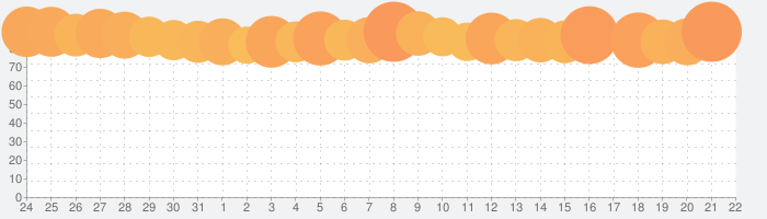 らくがきARの話題指数グラフ(9月22日(水))