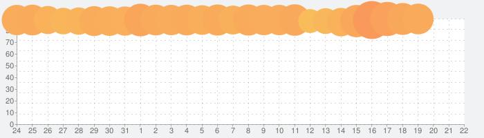 ビートラッシュ!Beat Runner!人気曲音楽リズムゲーの話題指数グラフ(4月22日(木))
