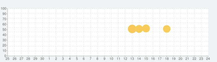 ブラックライトの話題指数グラフ(10月24日(日))