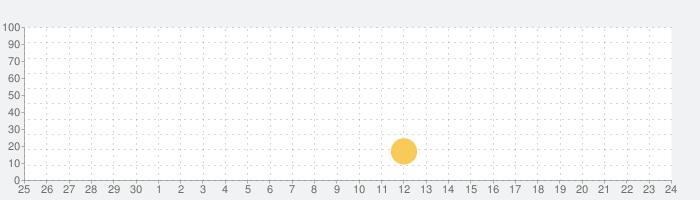 ぜんぶ無料『おしゃべりにゃんこさんスタンプ』の話題指数グラフ(10月24日(日))