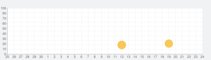 [777Real]パチスロ交響詩篇エウレカセブン3の話題指数グラフ(10月24日(日))