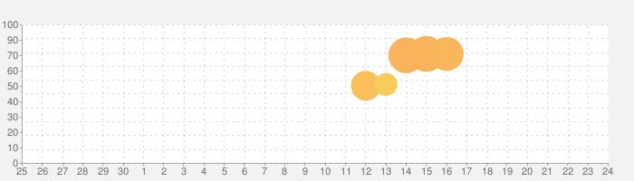 ハイビスカス ライブ壁紙の話題指数グラフ(7月24日(土))