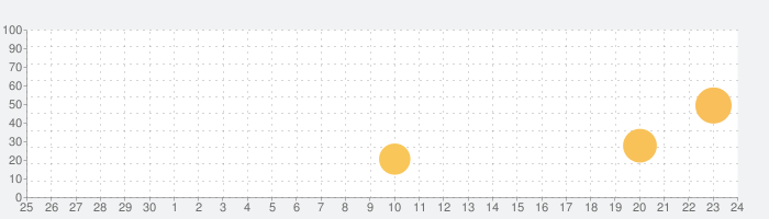 Player FM —  ポッドキャストアプリケーションの話題指数グラフ(10月24日(日))