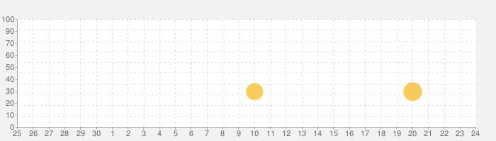 魔女の家の話題指数グラフ(10月24日(土))