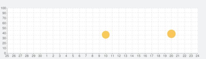 Closet Planner 3Dの話題指数グラフ(7月24日(土))