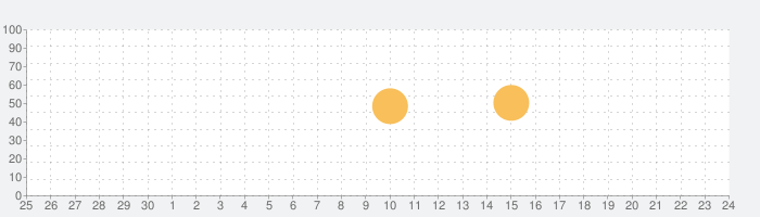 WikiLinksの話題指数グラフ(10月24日(土))