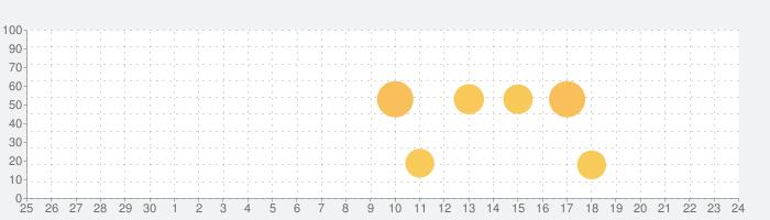 まふまふアラームの話題指数グラフ(7月24日(土))
