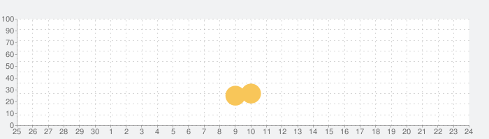 My First Makeover:スタイリッシュなメイクアップ&ファッションデザインの話題指数グラフ(7月24日(土))