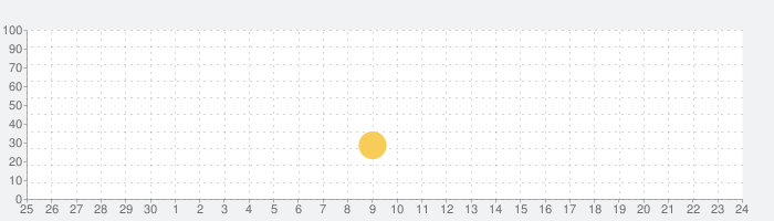 Trainyardの話題指数グラフ(7月24日(土))