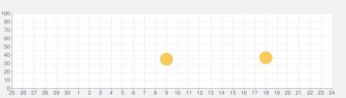 飛行サメシミュレータ:RCサメゲームの話題指数グラフ(10月24日(日))