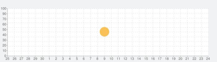 WEAR ファッションコーディネートの話題指数グラフ(7月24日(土))