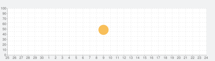 Real Monasterio de San Lorenzo de El Escorialの話題指数グラフ(10月24日(日))