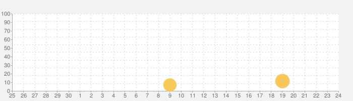 バッドランド ファイトの話題指数グラフ(10月24日(土))
