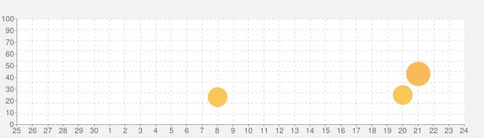 サイコ・トリックの話題指数グラフ(7月24日(土))