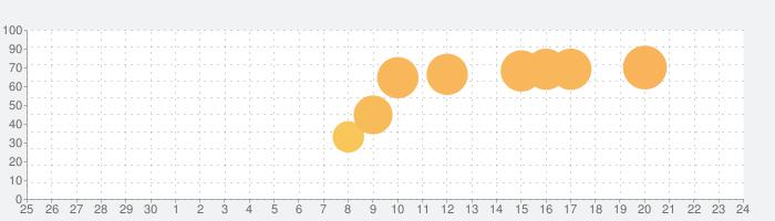 YOYO Doll - dress up gamesの話題指数グラフ(7月24日(土))