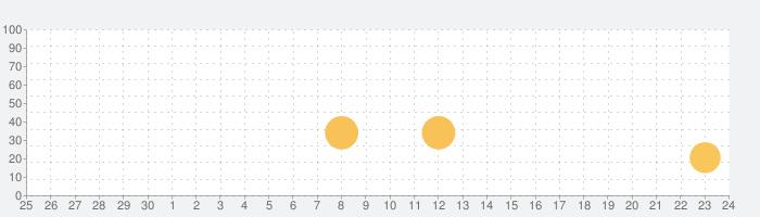 ambula mapの話題指数グラフ(10月24日(日))