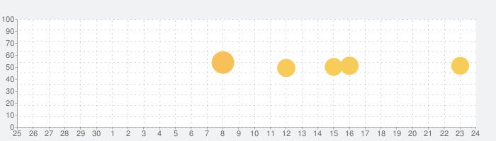 ポケットマップ Proの話題指数グラフ(10月24日(日))