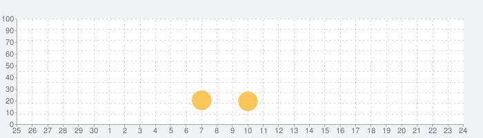 Check DCCの話題指数グラフ(10月24日(日))