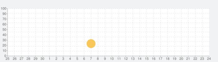 Pachoink!の話題指数グラフ(10月24日(土))