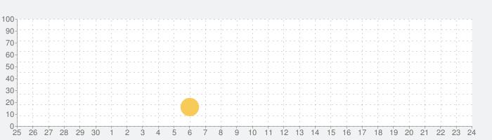 Bestie–美肌フィルター搭載自撮りアプリbyカメラ360の話題指数グラフ(10月24日(土))
