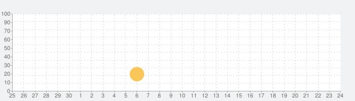 网易UU主机加速の話題指数グラフ(10月24日(土))