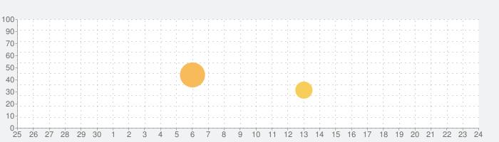 消せ!カーパズルの話題指数グラフ(7月24日(土))