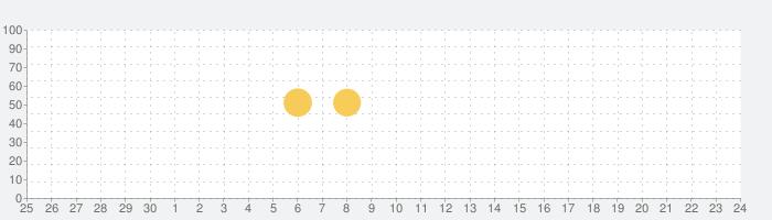 PJ(ピージェイ)-理想の出会いを応援するマッチングアプリ(登録無料の話題指数グラフ(7月24日(土))