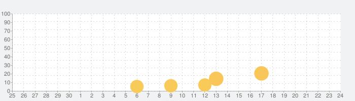 モンスタースーパーリーグの話題指数グラフ(10月24日(土))