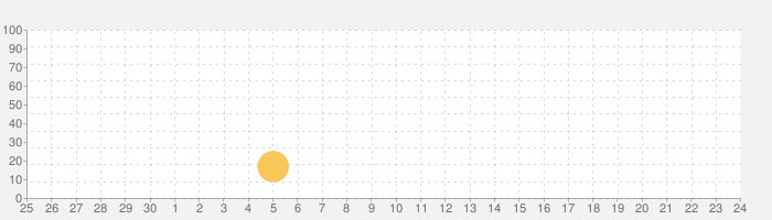 Modern Ops: シューティングゲーム FPSの話題指数グラフ(10月24日(土))