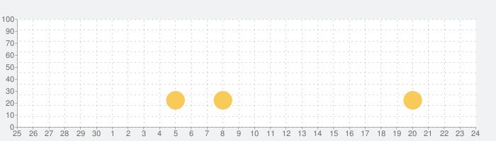 Sweet Crossing: Snake.ioの話題指数グラフ(7月24日(土))