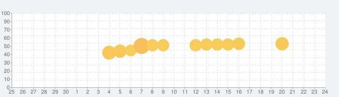 Precision Pro Golf Appの話題指数グラフ(7月24日(土))