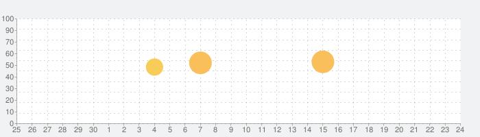 旅の指さし会話帳アプリ「YUBISASHI」22か国以上対応の話題指数グラフ(10月24日(日))