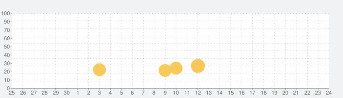 Dropping Ballの話題指数グラフ(7月24日(土))