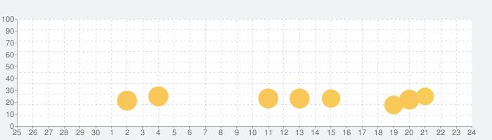 ハリー・ポッター:ホグワーツの謎の話題指数グラフ(10月24日(土))