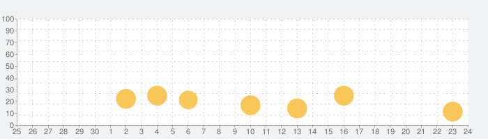 麻雀ソリティア®の話題指数グラフ(7月24日(土))
