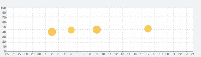エオリアアプリ スマートフォンでエアコンを遠隔操作。お部屋の空気の「キレイ」もわかる!の話題指数グラフ(7月24日(土))