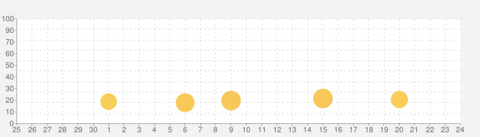 ハマる 花札 こいこい-ふたりで遊べる オンライン対戦ゲームの話題指数グラフ(10月24日(日))